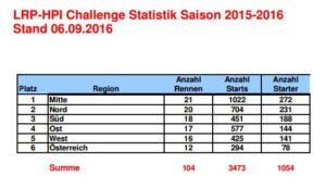 lrp_statistik_2016_saison_gruppen