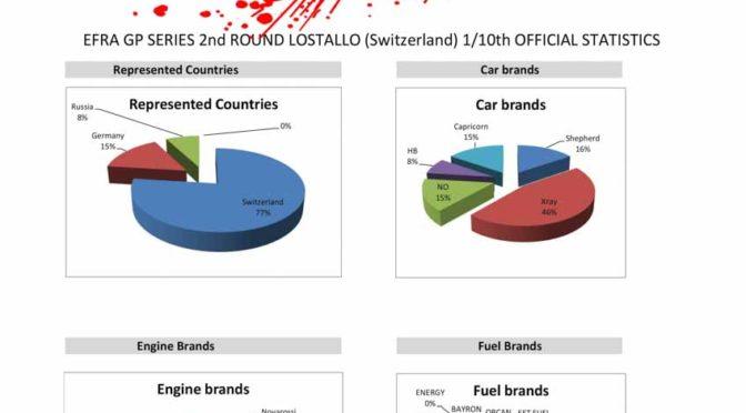 Statistik vom 2nd ROUND EFRA GP SERIES LOSTALLO