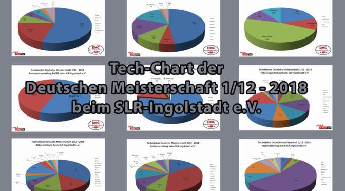 Technik-Chart von der DEUTSCHEN MEISTERSCHAFT 1/12 2018 beim SLR INGOLSTADT E.V.