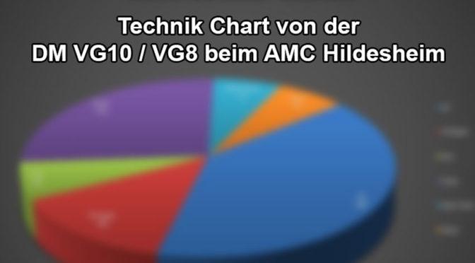 Technik Chart – Deutsche Meisterschaft VG10 und Deutschland-Cup VG8S / VG10S beim AMC-Hildesheim
