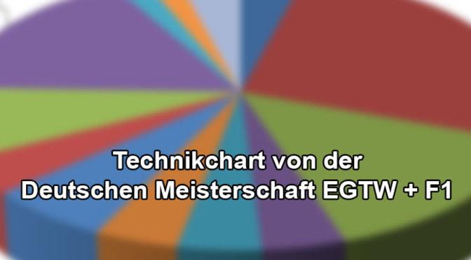 Technikchart von der DM EGTW + F1 2021 beim RC-Speedracer