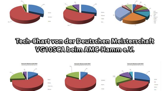 Tech-Chart von der DEUTSCHEN MEISTERSCHAFT 2019 VG10SCA beim AMC-HAMM